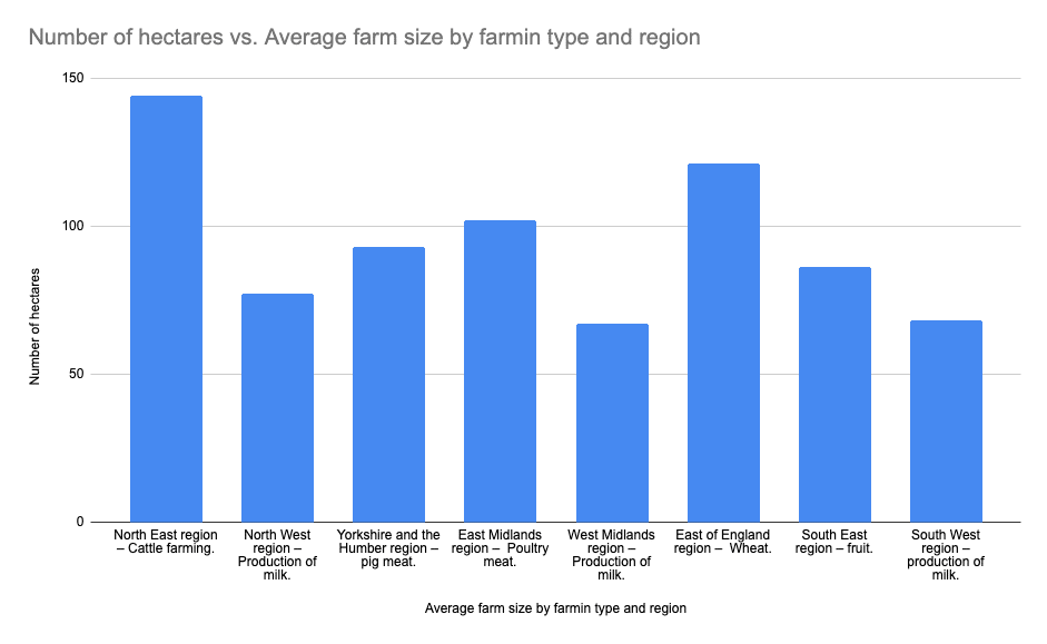 What is the average farm size graph?
